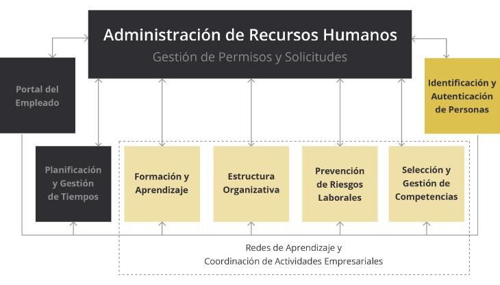 Administración de RRHH